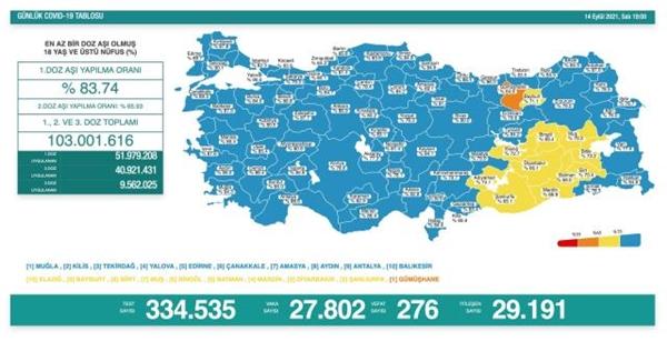 Ülkemizdeki koronavirüs vaka ve vefat sayıları düne göre arttı